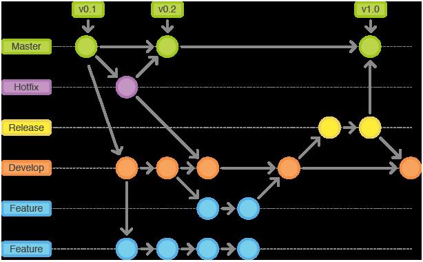 GitFlow example